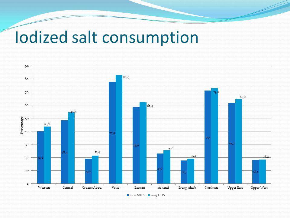 Iodized salt consumption