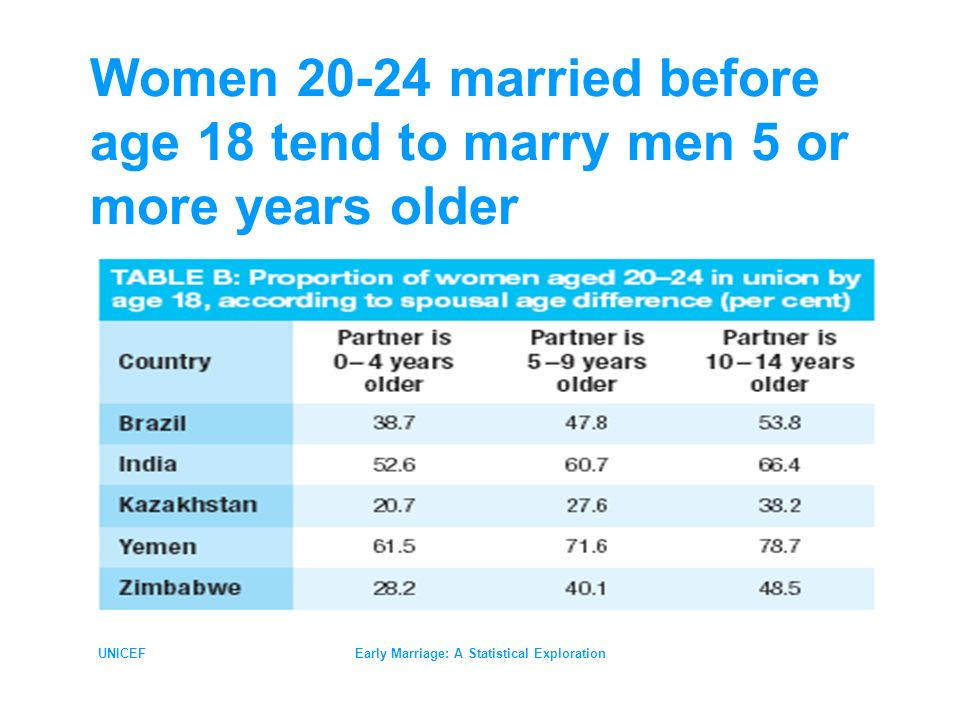 UNICEFEarly Marriage: A Statistical Exploration Women 20-24 married before age 18 tend to marry men 5 or more years older