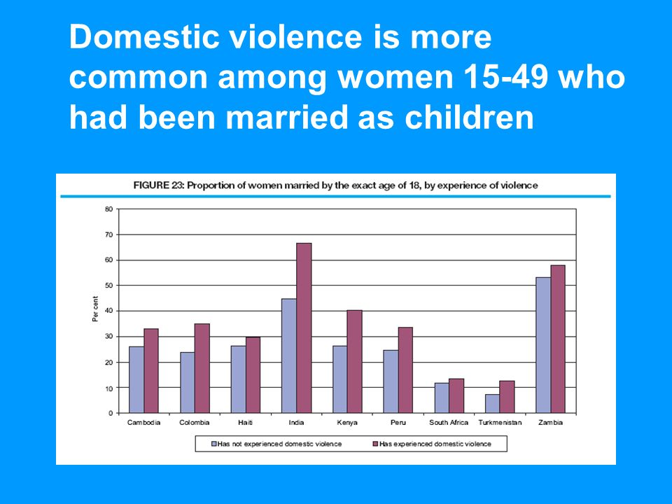 UNICEFEarly Marriage: A Statistical Exploration Domestic violence is more common among women 15-49 who had been married as children
