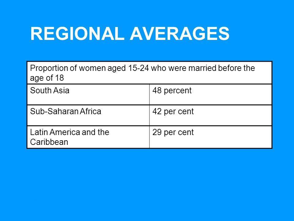 UNICEFEarly Marriage: A Statistical Exploration REGIONAL AVERAGES Proportion of women aged 15-24 who were married before the age of 18 South Asia48 percent Sub-Saharan Africa42 per cent Latin America and the Caribbean 29 per cent