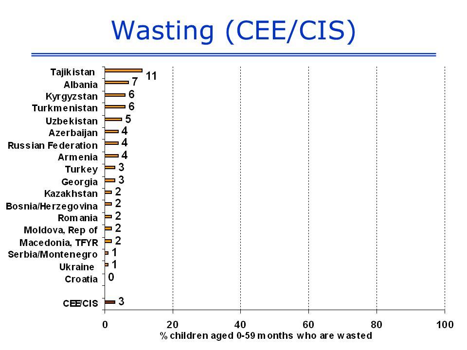 Stunting (CEE/CIS)