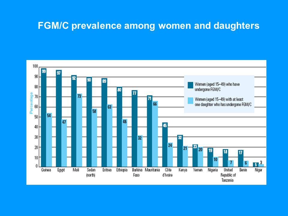 FGM/C prevalence among women and daughters