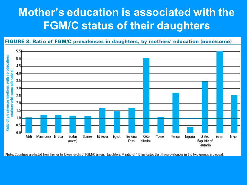 Mothers education is associated with the FGM/C status of their daughters
