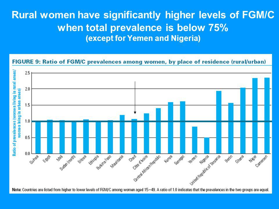 Rural women have significantly higher levels of FGM/C when total prevalence is below 75% (except for Yemen and Nigeria)
