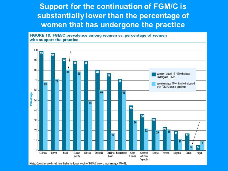 Support for the continuation of FGM/C is substantially lower than the percentage of women that has undergone the practice