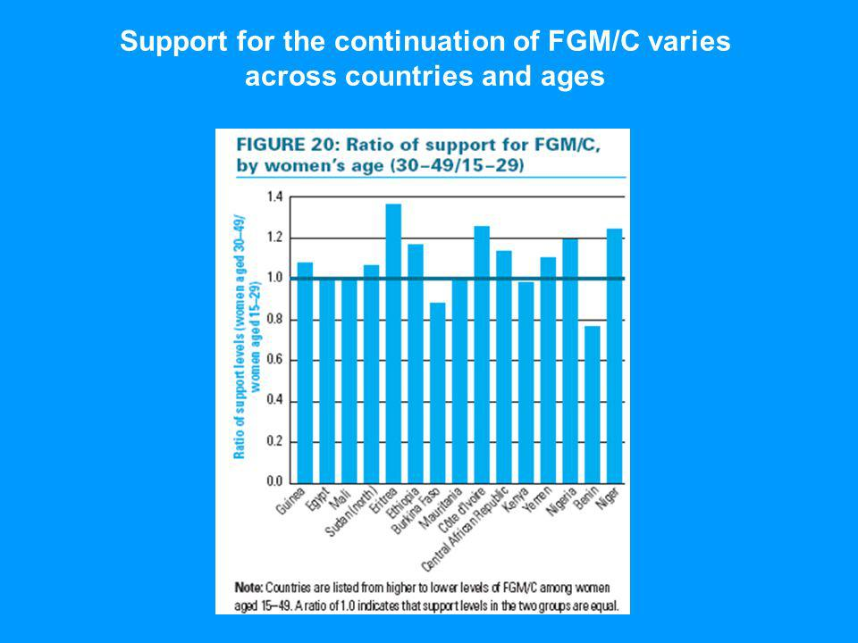 Support for the continuation of FGM/C varies across countries and ages