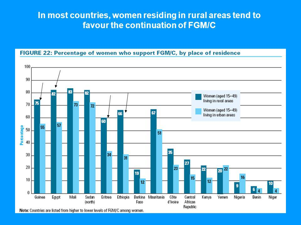 In most countries, women residing in rural areas tend to favour the continuation of FGM/C