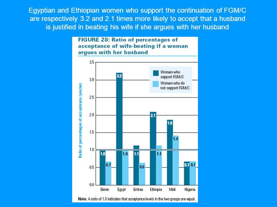 Egyptian and Ethiopian women who support the continuation of FGM/C are respectively 3.2 and 2.1 times more likely to accept that a husband is justified in beating his wife if she argues with her husband