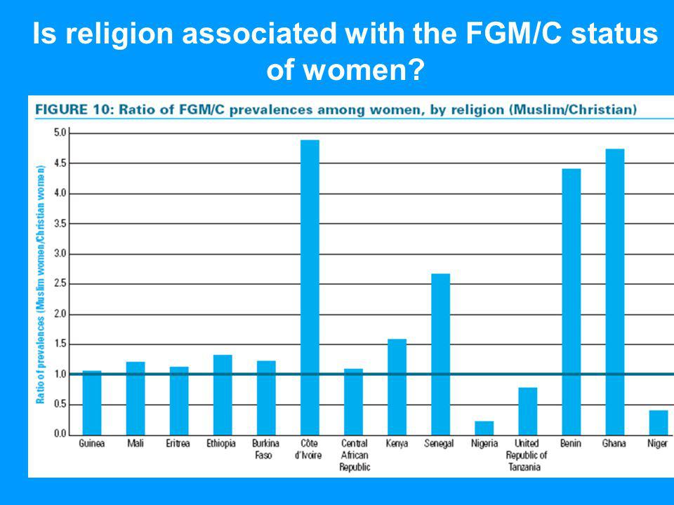 Is religion associated with the FGM/C status of women