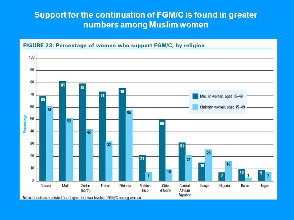 Support for the continuation of FGM/C is found in greater numbers among Muslim women