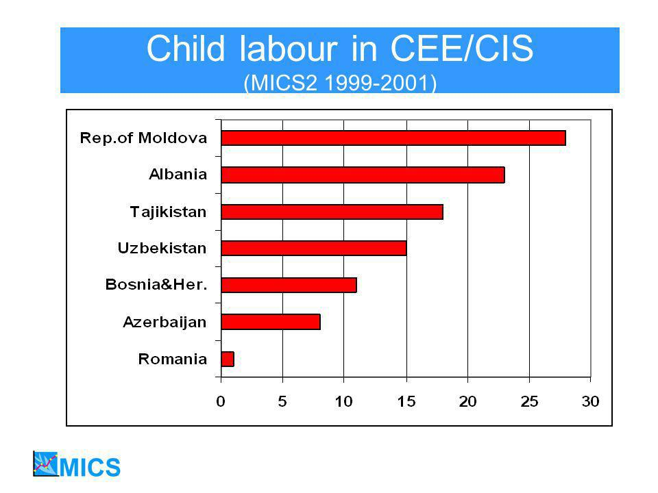 Child labour in CEE/CIS (MICS2 1999-2001)