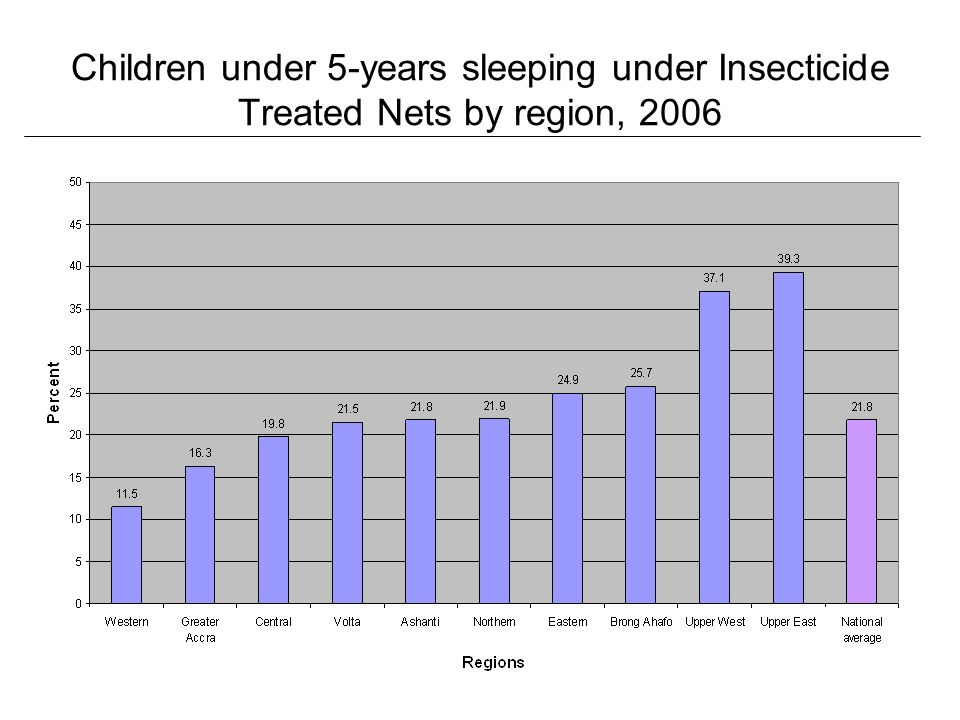 Children under 5-years sleeping under Insecticide Treated Nets by region, 2006