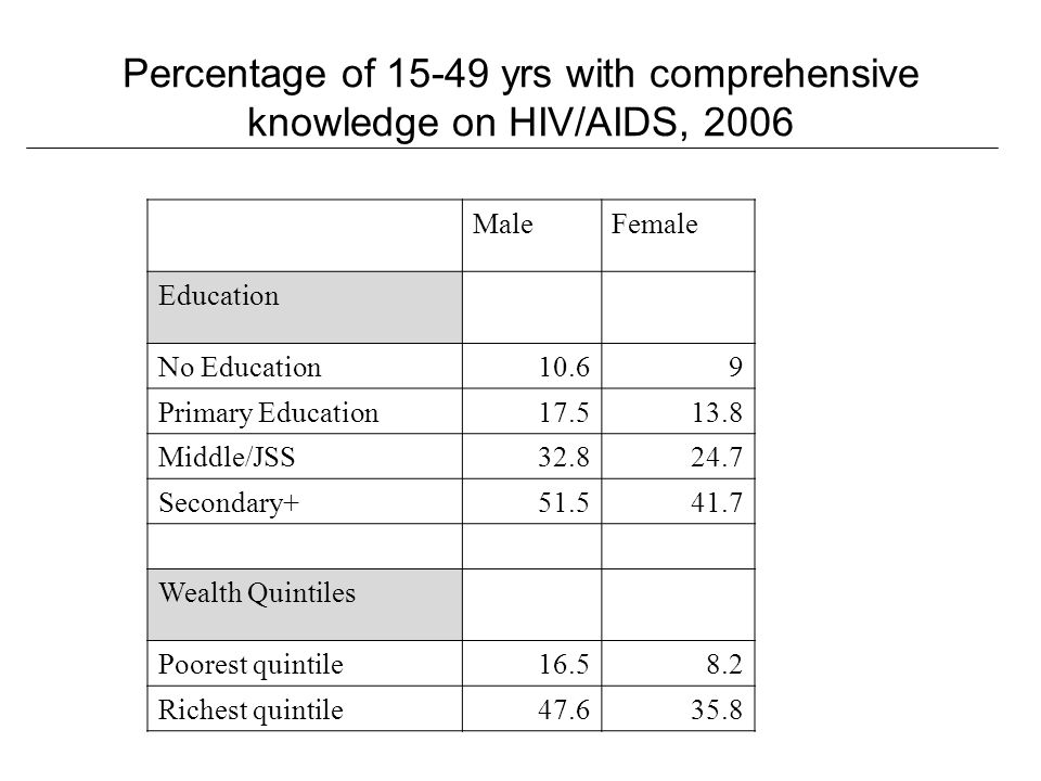 Percentage of 15-49 yrs with comprehensive knowledge on HIV/AIDS, 2006 MaleFemale Education No Education10.69 Primary Education17.513.8 Middle/JSS32.824.7 Secondary+51.541.7 Wealth Quintiles Poorest quintile16.58.2 Richest quintile47.635.8