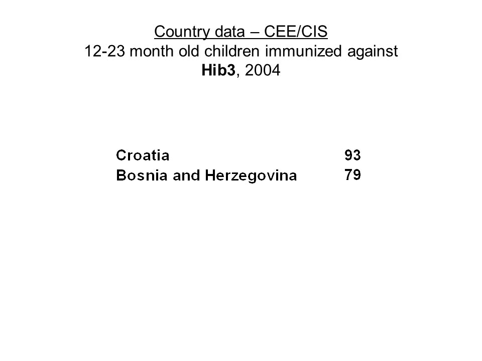 Country data – CEE/CIS month old children immunized against Hib3, 2004
