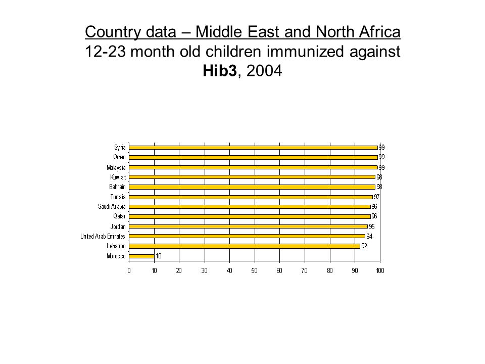 Country data – Middle East and North Africa month old children immunized against Hib3, 2004