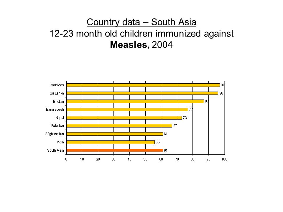 Country data – South Asia month old children immunized against Measles, 2004