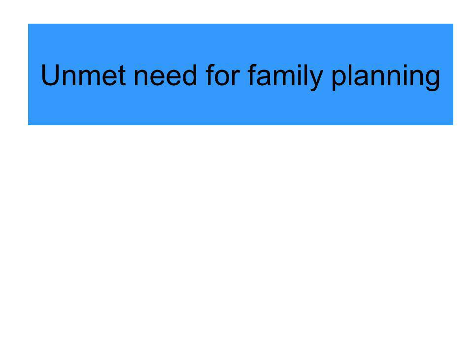 Unmet need for family planning