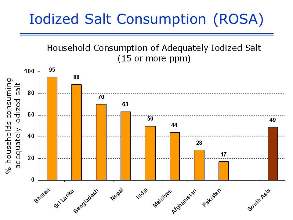 Iodized Salt Consumption (ROSA)