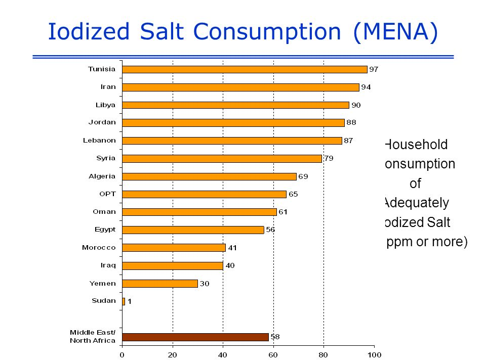 Iodized Salt Consumption (MENA) Household Consumption of Adequately Iodized Salt (15 ppm or more)