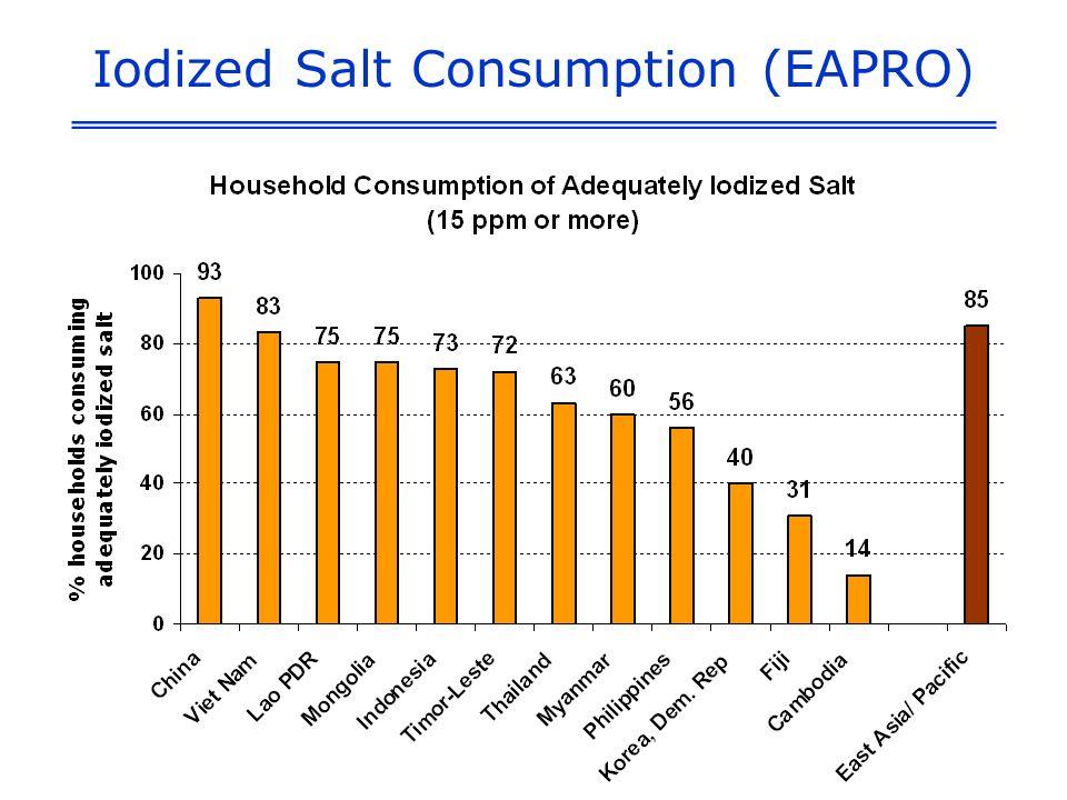 Iodized Salt Consumption (EAPRO)