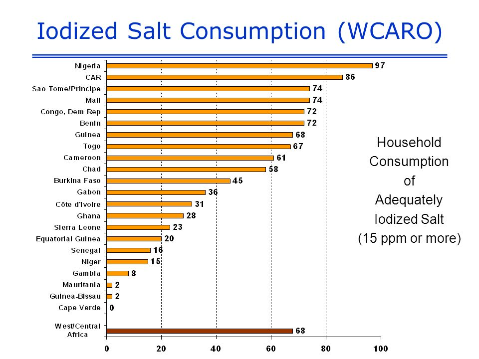 Iodized Salt Consumption (WCARO) Household Consumption of Adequately Iodized Salt (15 ppm or more)