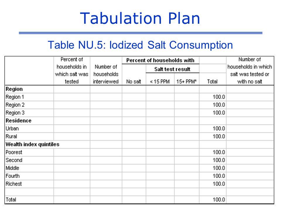 Tabulation Plan Table NU.5: Iodized Salt Consumption