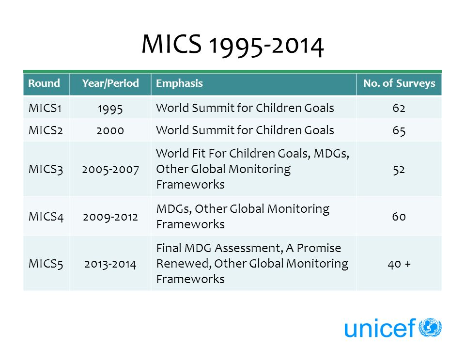 MICS 1995-2014 RoundYear/PeriodEmphasisNo. of Surveys MICS11995World Summit for Children Goals62 MICS22000World Summit for Children Goals65 MICS32005-