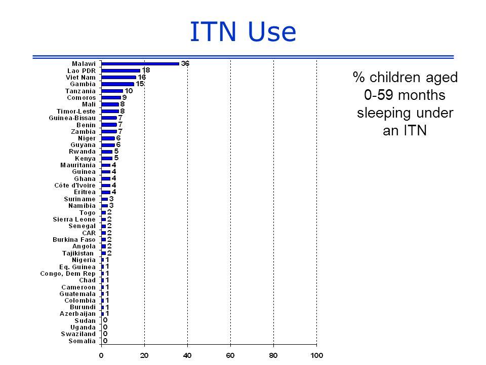 ITN Use % children aged 0-59 months sleeping under an ITN