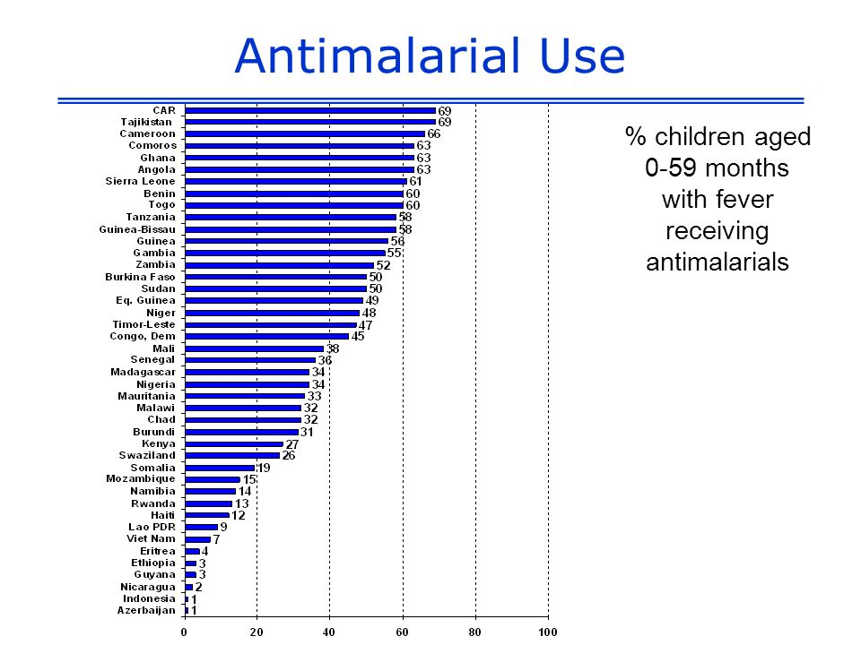 Antimalarial Use % children aged 0-59 months with fever receiving antimalarials