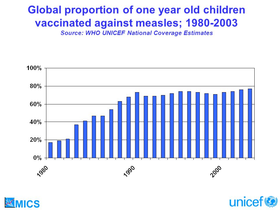 MDG 4: Reduce Child Mortality by two thirds among children under five Indicator 15 - Proportion of 1 year old children immunized against measles