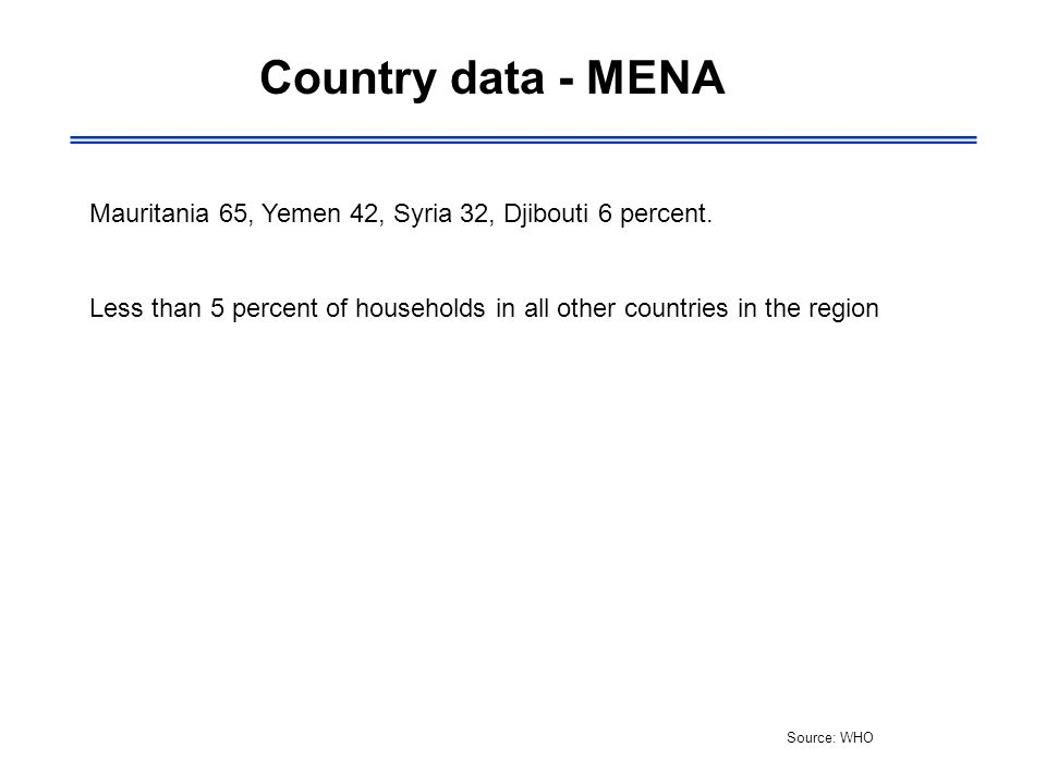 Country data - MENA Source: WHO Mauritania 65, Yemen 42, Syria 32, Djibouti 6 percent. Less than 5 percent of households in all other countries in the