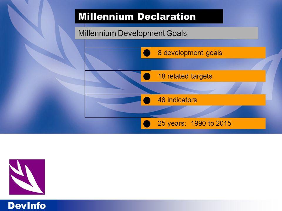 DevInfo 8 development goals Millennium Declaration Millennium Development Goals 18 related targets 48 indicators 25 years: 1990 to 2015