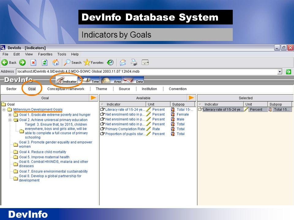 DevInfo DevInfo Database System Indicators by Goals