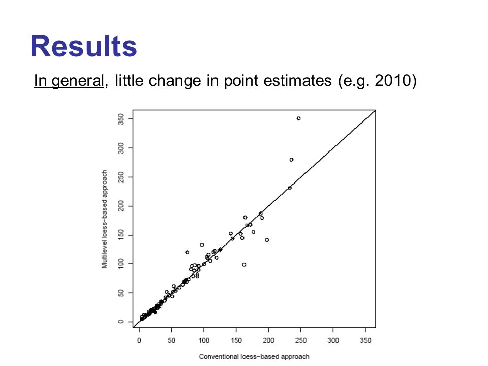 Results In general, little change in point estimates (e.g. 2010)
