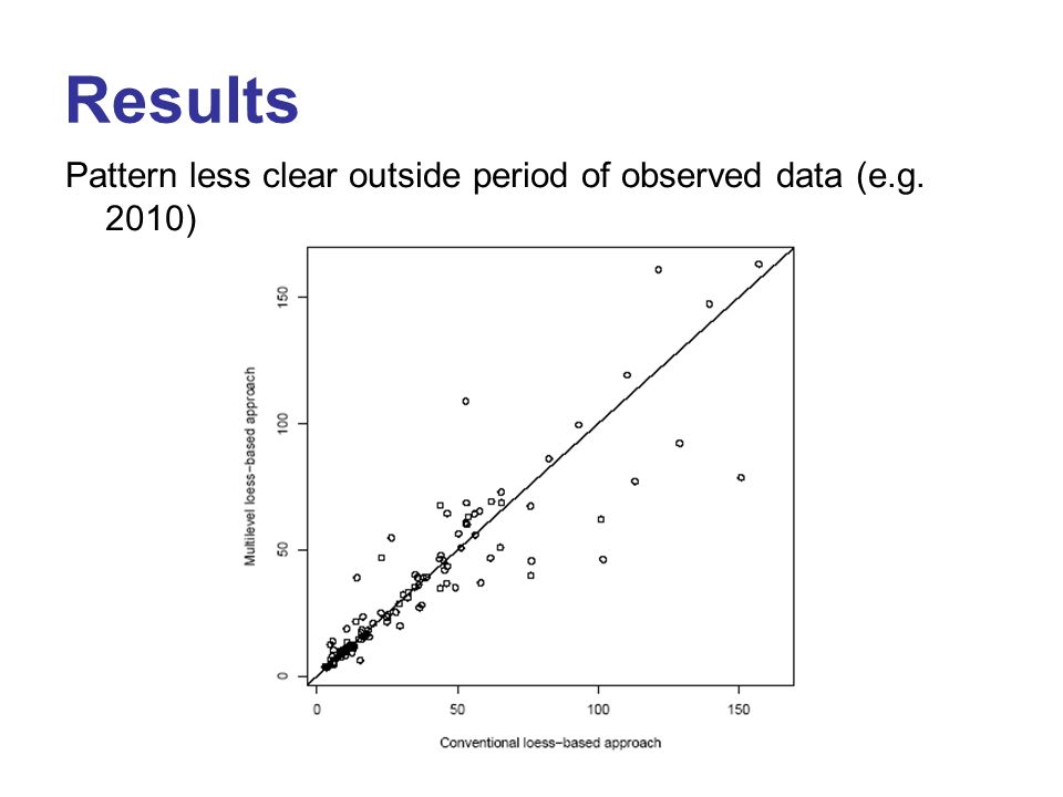 Results Pattern less clear outside period of observed data (e.g. 2010)