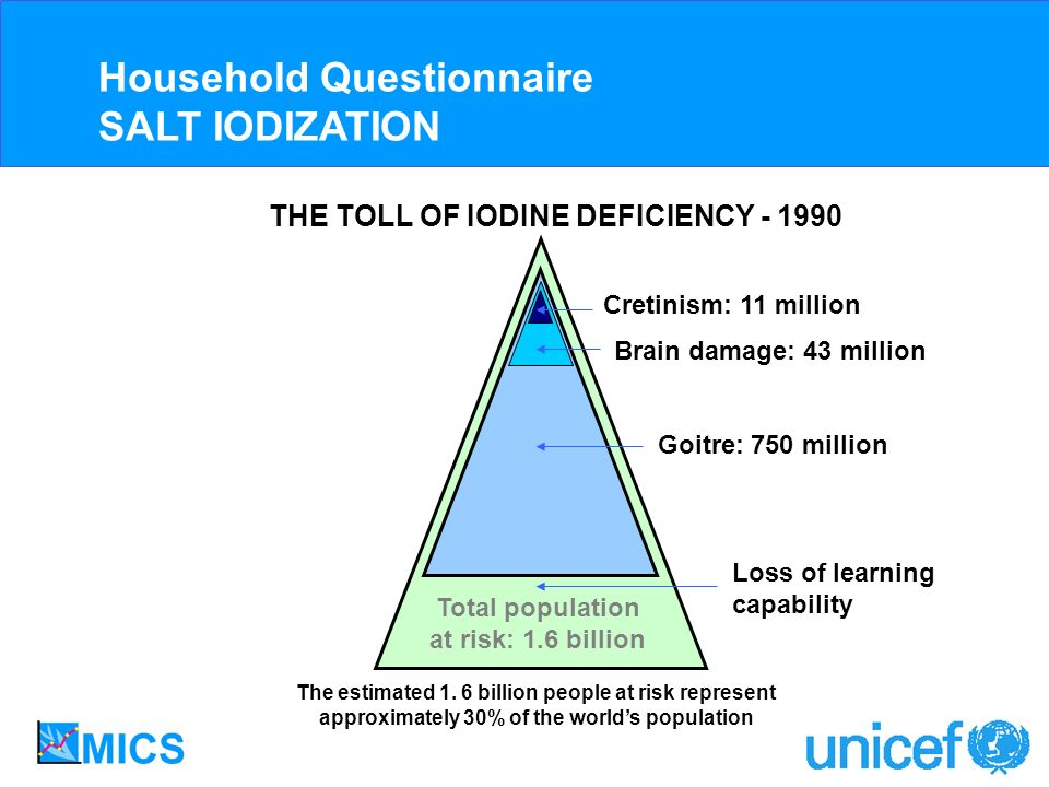 Cretinism: 11 million Brain damage: 43 million Goitre: 750 million Total population at risk: 1.6 billion THE TOLL OF IODINE DEFICIENCY - 1990 The estimated 1.