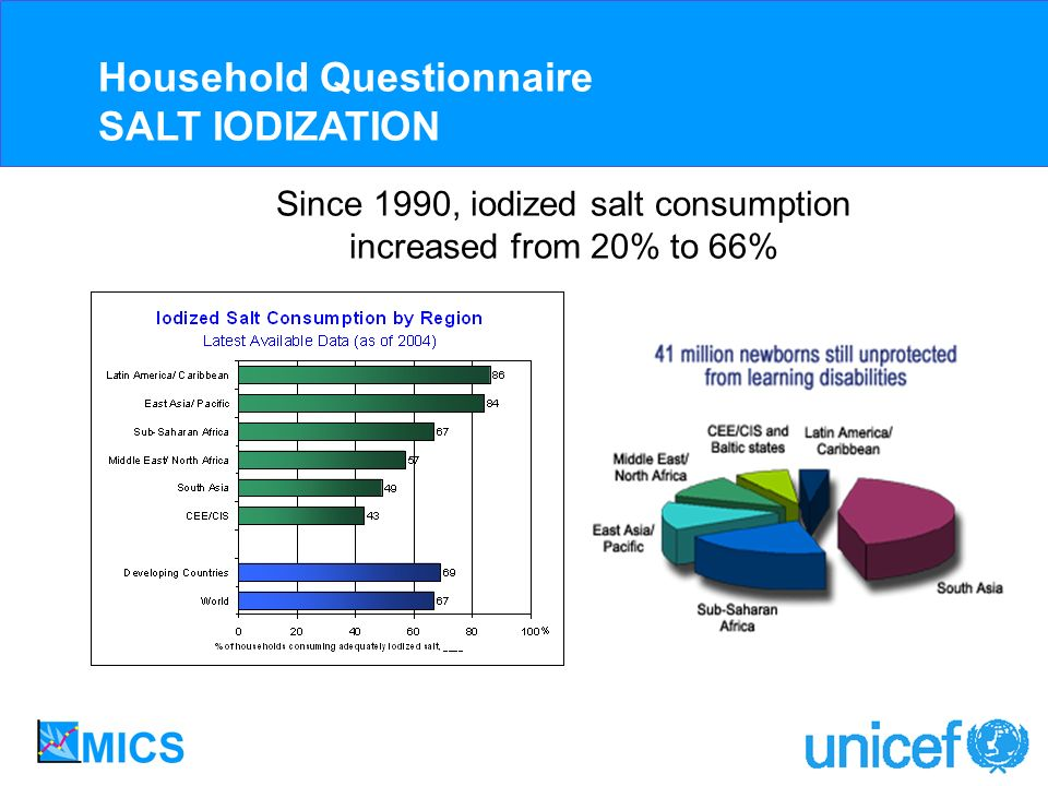 Since 1990, iodized salt consumption increased from 20% to 66%