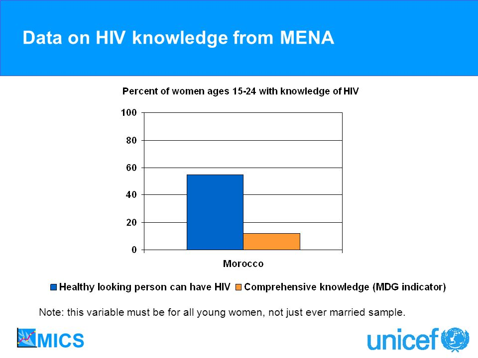Data on HIV knowledge from MENA Note: this variable must be for all young women, not just ever married sample.