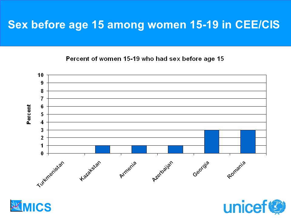 Sex before age 15 among women 15-19 in CEE/CIS