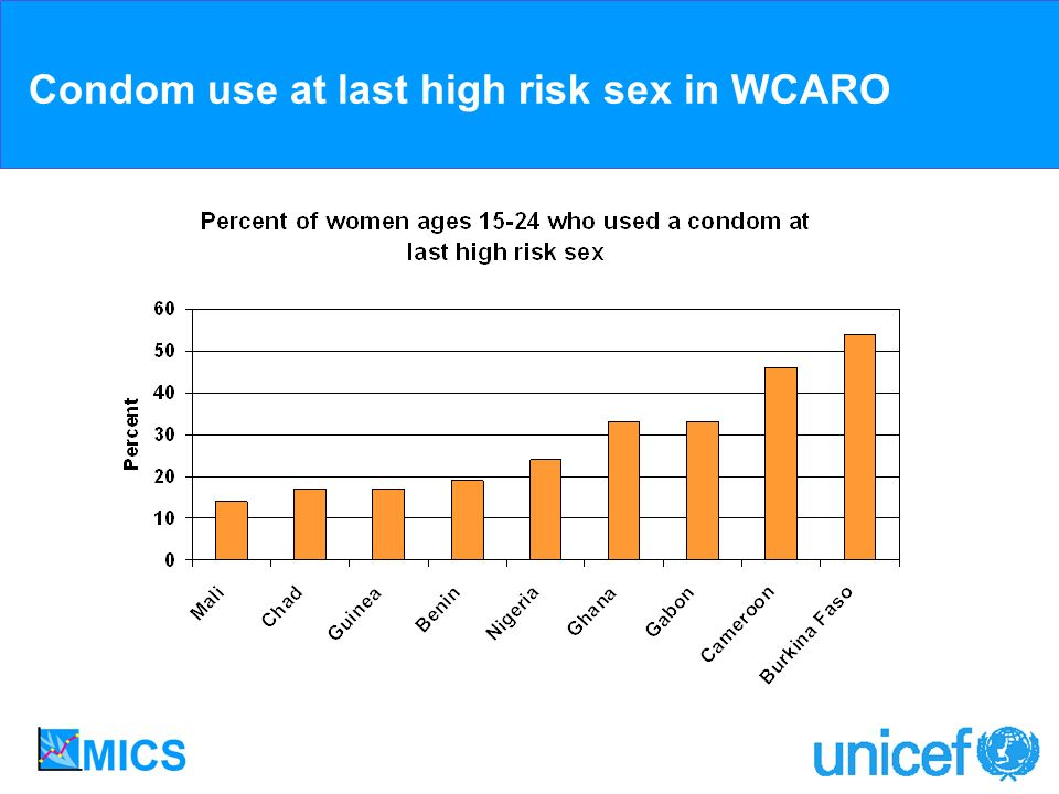 Condom use at last high risk sex in WCARO