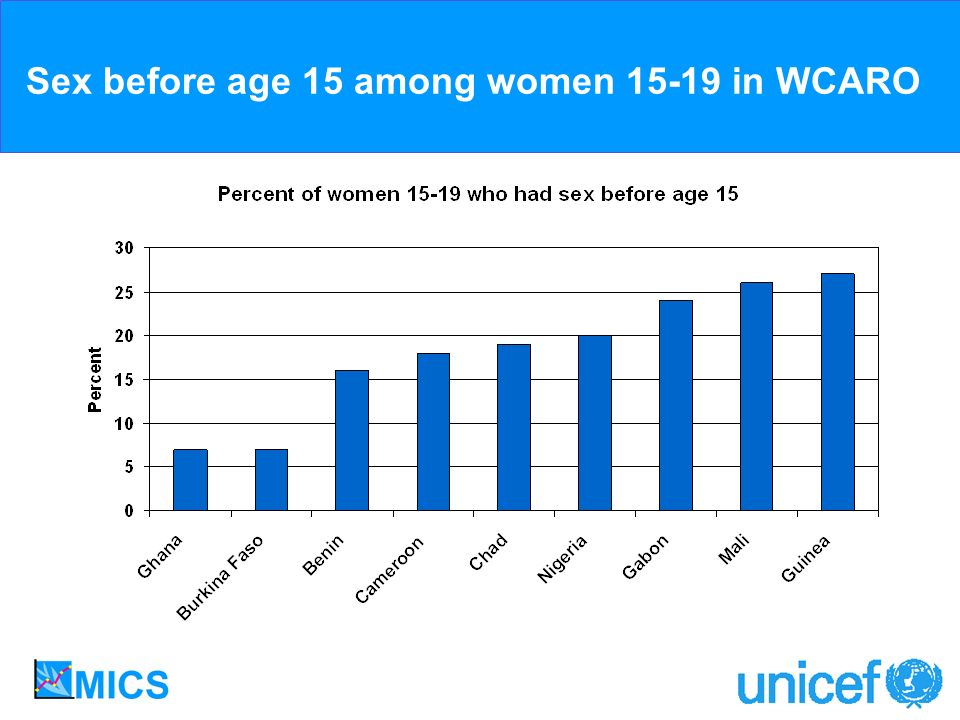 Sex before age 15 among women 15-19 in WCARO
