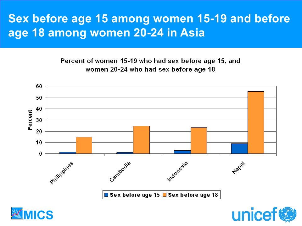 Sex before age 15 among women 15-19 and before age 18 among women 20-24 in Asia