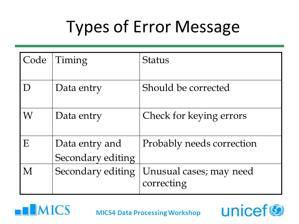 Types of Error Message Unusual cases; may need correcting Secondary editingM Probably needs correctionData entry and Secondary editing E Check for keying errorsData entryW Should be correctedData entryD StatusTimingCode MICS4 Data Processing Workshop