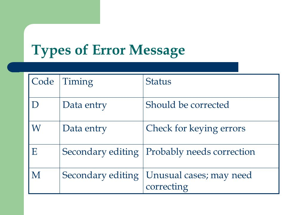 Types of Error Message Unusual cases; may need correcting Secondary editingM Probably needs correctionSecondary editingE Check for keying errorsData entryW Should be correctedData entryD StatusTimingCode