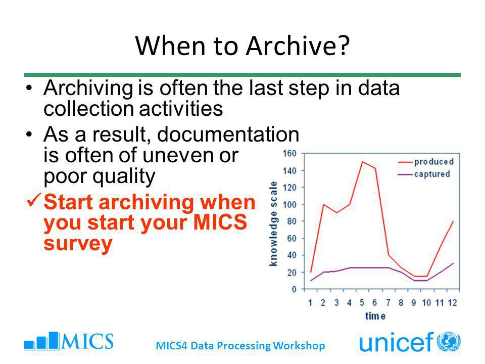 When to Archive.