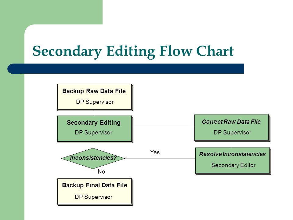 Secondary Editing Flow Chart Backup Raw Data File Secondary Editing Backup Final Data File Resolve Inconsistencies Correct Raw Data File DP Supervisor Secondary Editor DP Supervisor Inconsistencies.