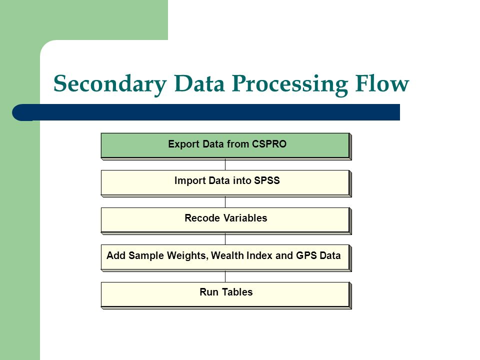 Secondary Data Processing Flow Export Data from CSPRO Import Data into SPSS Recode Variables Add Sample Weights, Wealth Index and GPS Data Run Tables