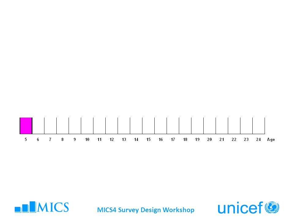 MICS4 Survey Design Workshop MICS Indicator # 7.9 & # 7.10 - Gender parity index primary/ secondary school Numerator: Net primary/secondary school attendance ratio for girls Denominator: Net primary/secondary school attendance ratio for boys