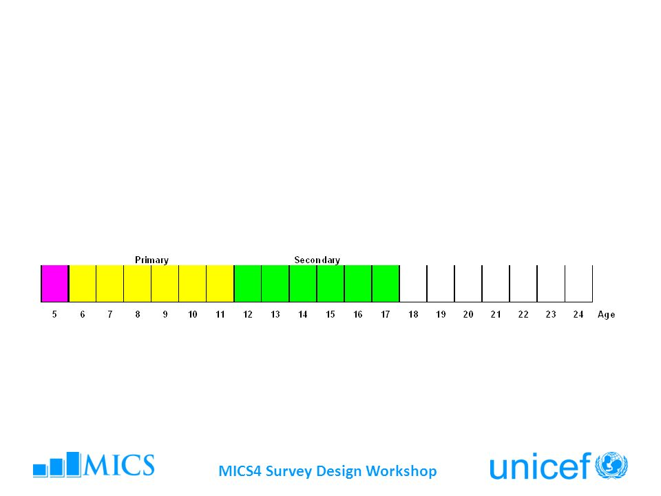 MICS4 Survey Design Workshop Methodological issues Also known as survival rate to last grade.