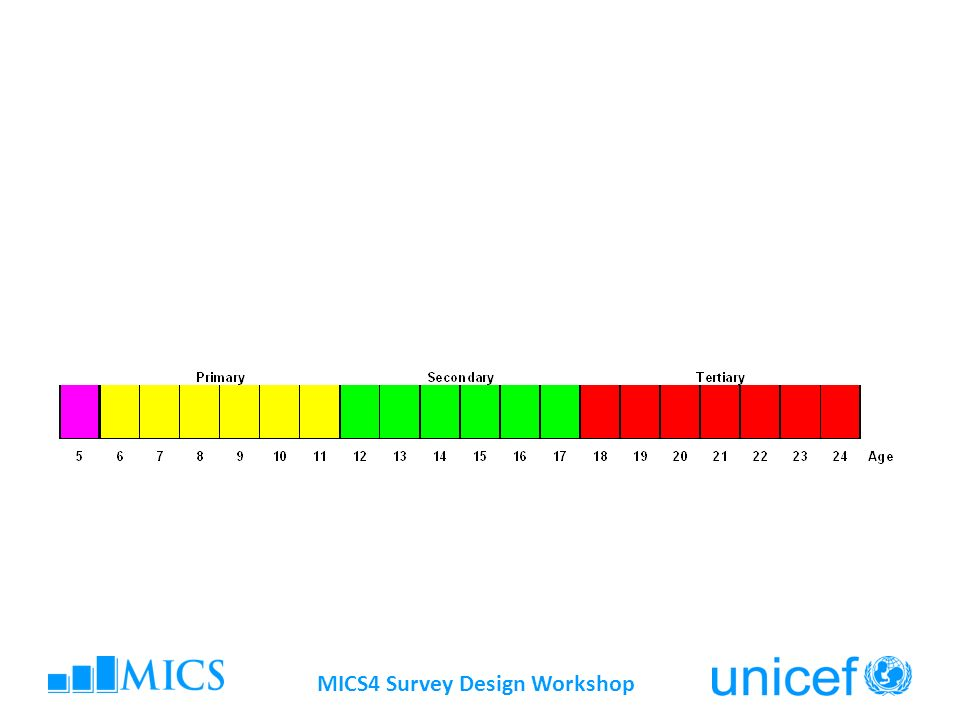 MICS4 Survey Design Workshop Methodological issues The product of proportions of transition for each grade Results look too high, because only retention is considered Repeaters are excluded from calculations Only dropouts are considered